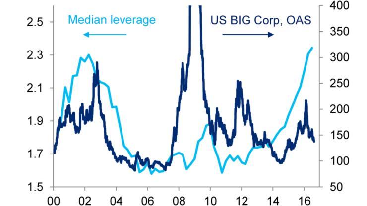 citi leverage vs spreads_2048x1152