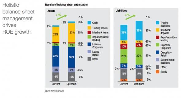 Banks should hire McKinsey, says McKinsey | FT Alphaville