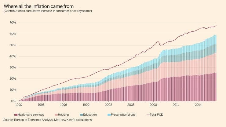 US pce inflation decomposition since 1990 featured image