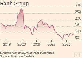 Investors Chronicle: BT, Ocado, Rank Group | Financial Times