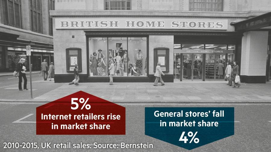 Uk Retailers Struggle With Global Move Away From Physical Shops Financial Times