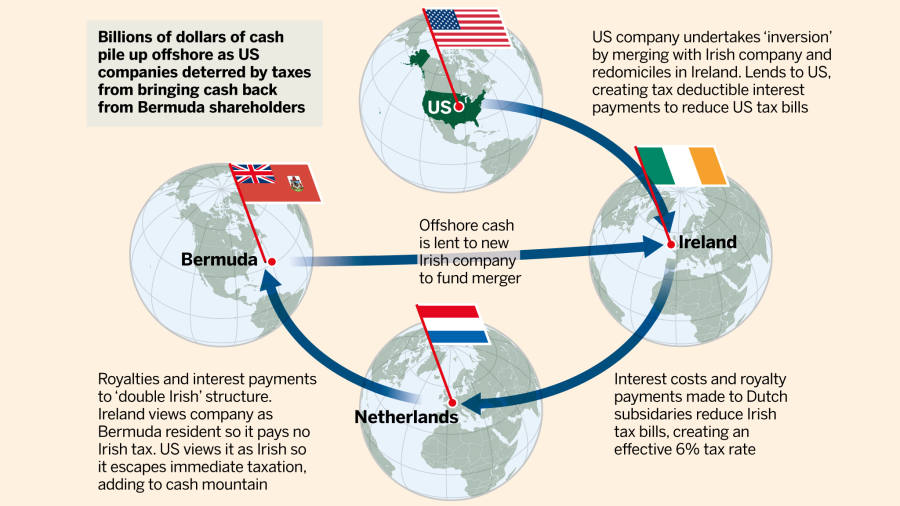 Tax avoidance: The Irish inversion | Financial Times