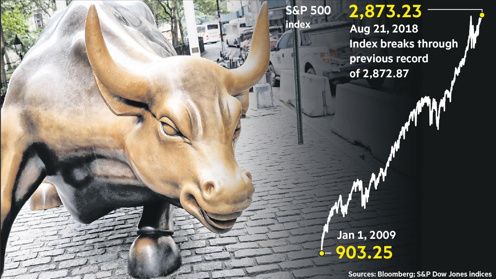 Wall Street reaches bull market milestone
