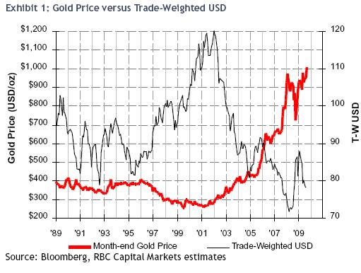 That gold/dollar correlation | FT Alphaville