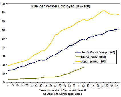 China's unbalanced growth compared with Japan and South ...