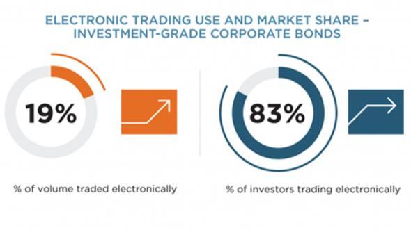Marketaxess Takes Bond Trading Modernisation To Private Banks: The Establishment Is Still Winning (in The Bond Market