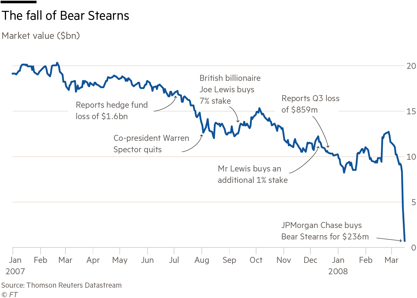 bear stearns and the seeds of its demise Who is to blame for bear stearns' demise mar 24, 2008 3:17 am et |  who amongst us can possibly resist its mouthwatering sesame seed buns, its delectable, fat-laden goodness.