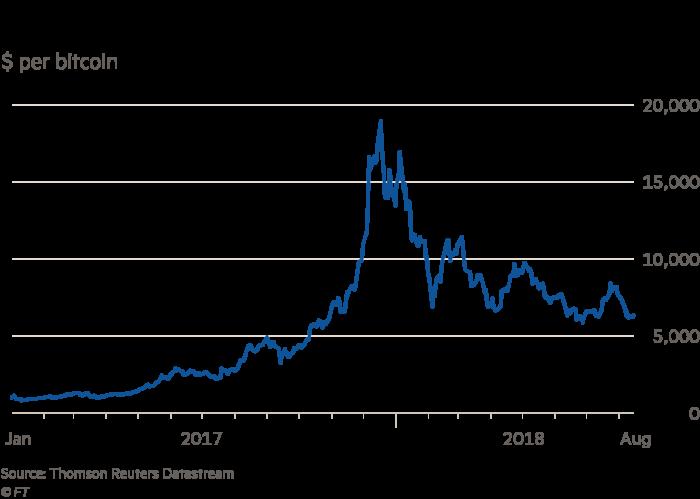 Bitcoin dinamika az évre