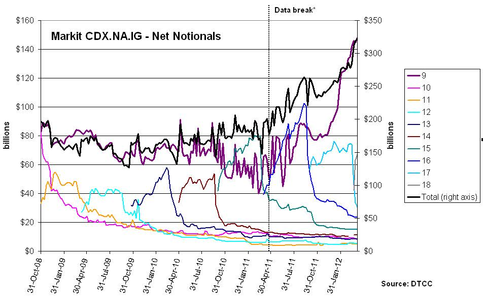 Chart of the day: The CDX NA IG 9 basis