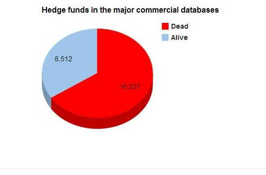 How many hedge funds are there?