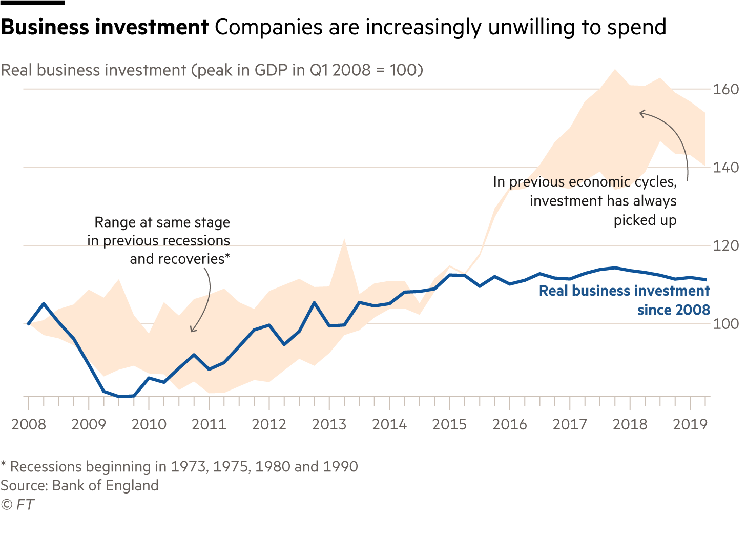 Chart showing unusual weakness in UK business investment