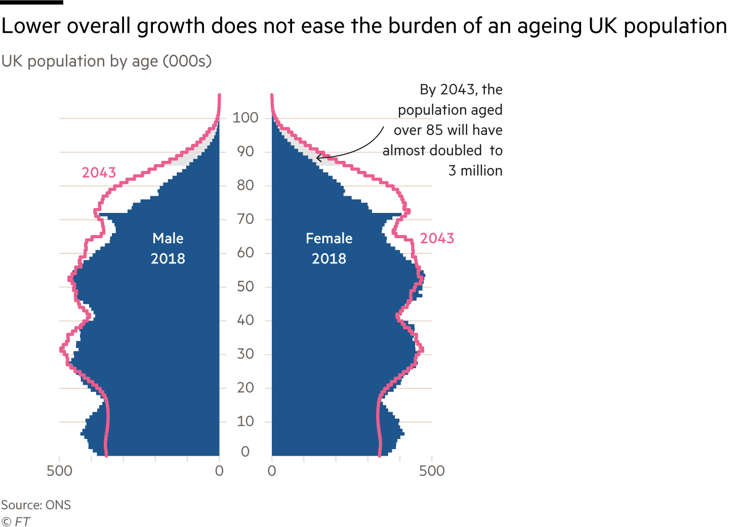 Population pyramid chart comparing the age structure of the UK in 2018 and 2043. It shows the UK's population is set to age considerably during this period due to lower fertility rates