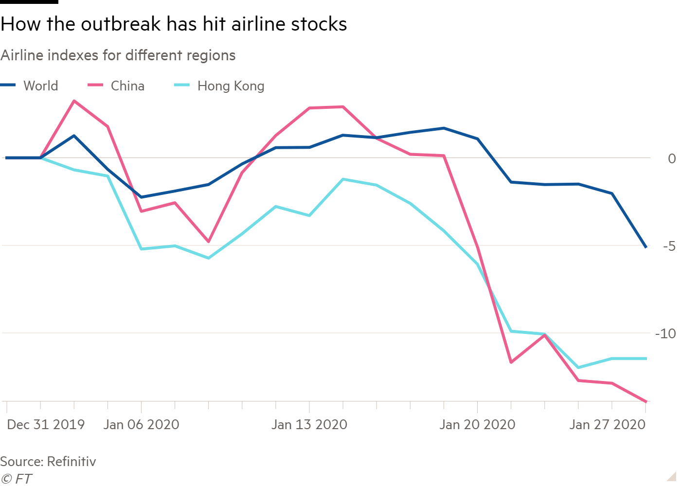 Line chart of Airline indexes for different regions showing How the outbreak has hit airline stocks
