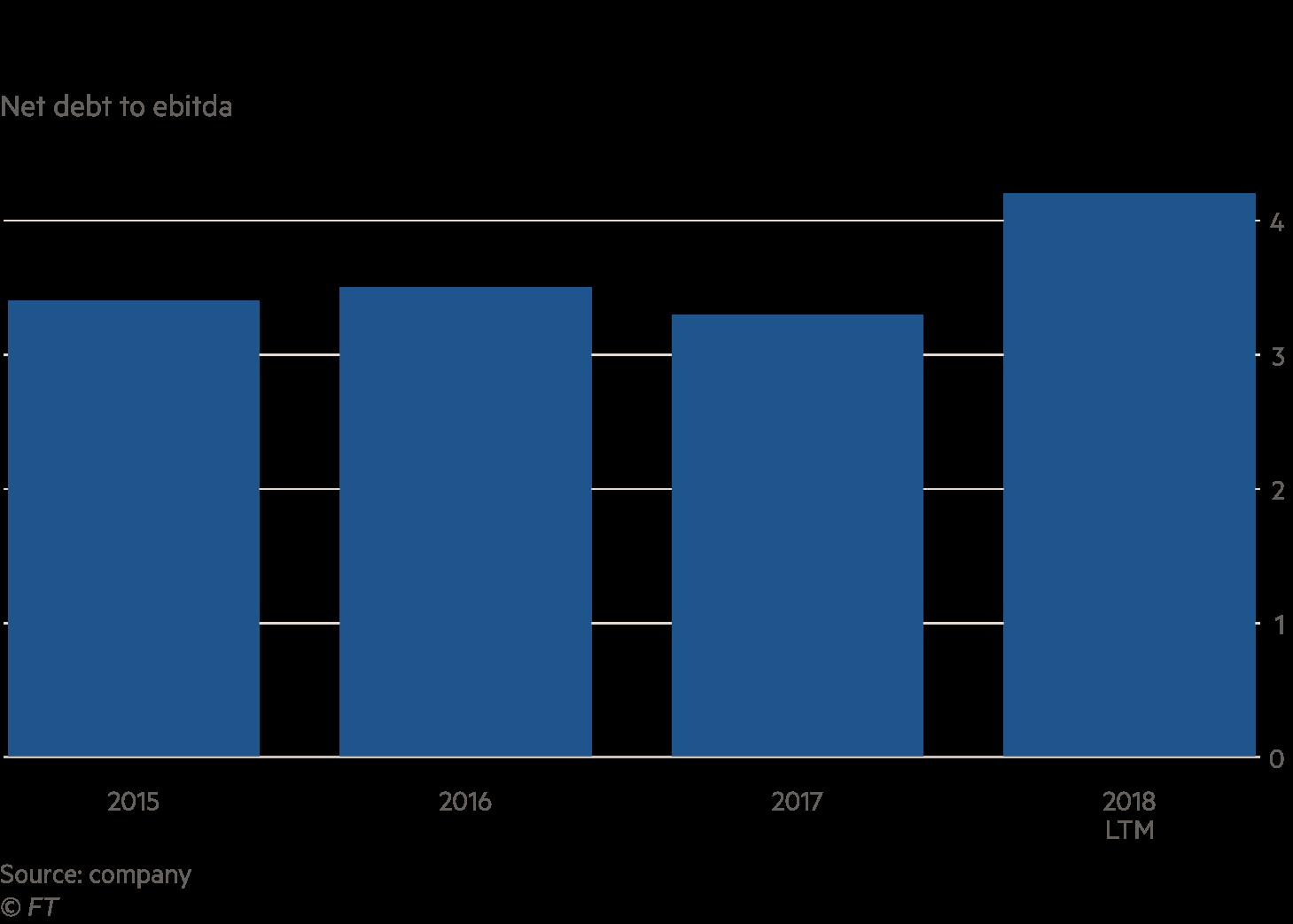 Chart showing LDC declining credit ratio