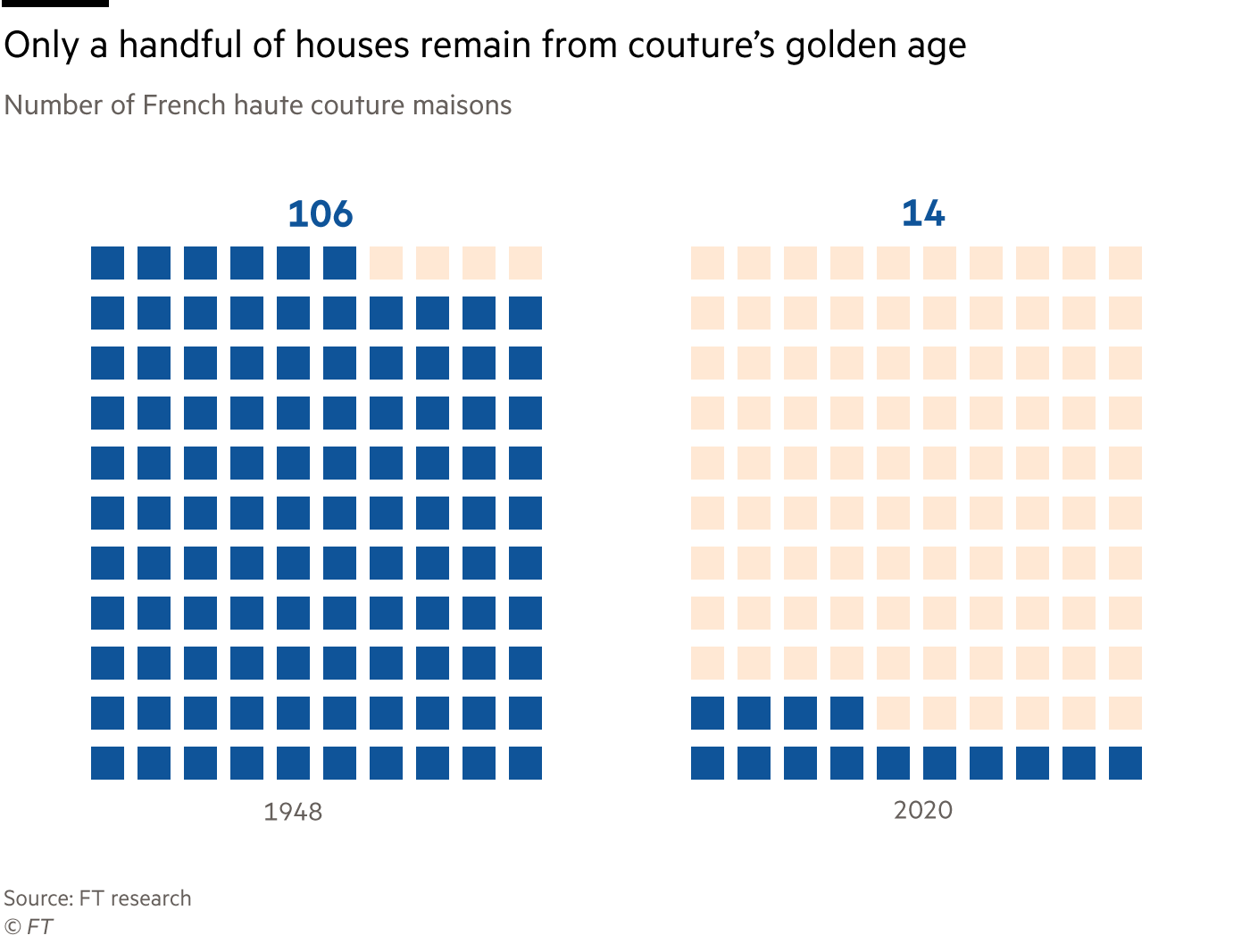 Chart showing that only a handful of houses remain from couture's golden age. Number of French haute couture houses in 1948 and 2020