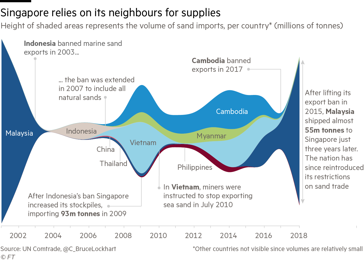 A streamgraph of Singapore's sand imports from its neighbours