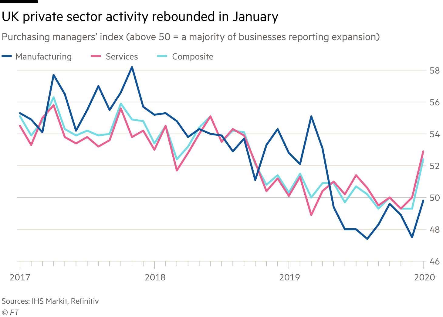 Chart showing UK private sector activity rebounded in January