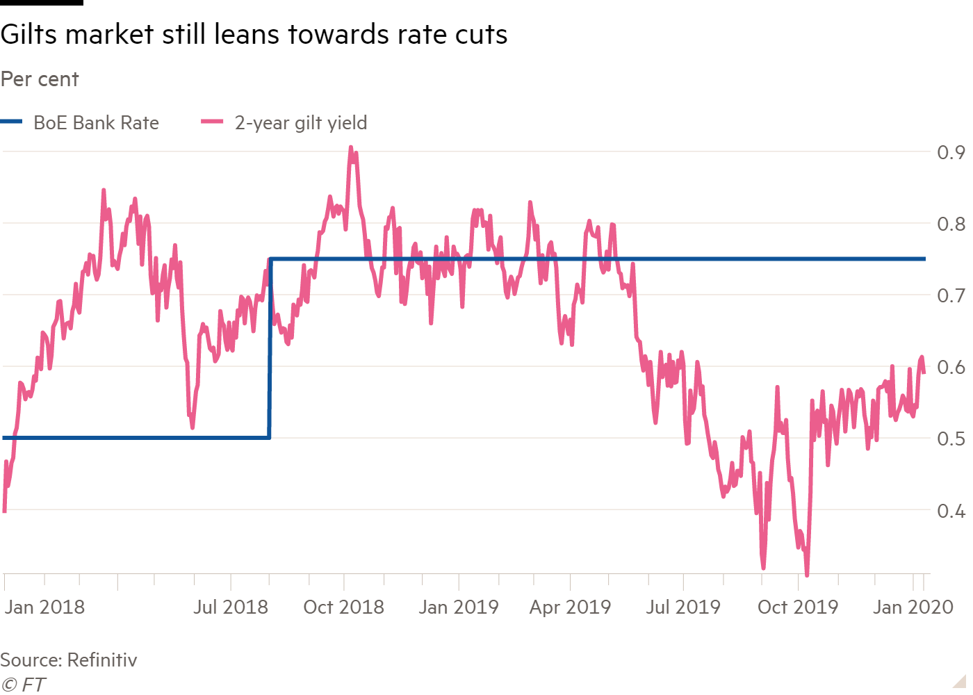 Line chart of Per cent showing Gilts market still leans towards rate cuts