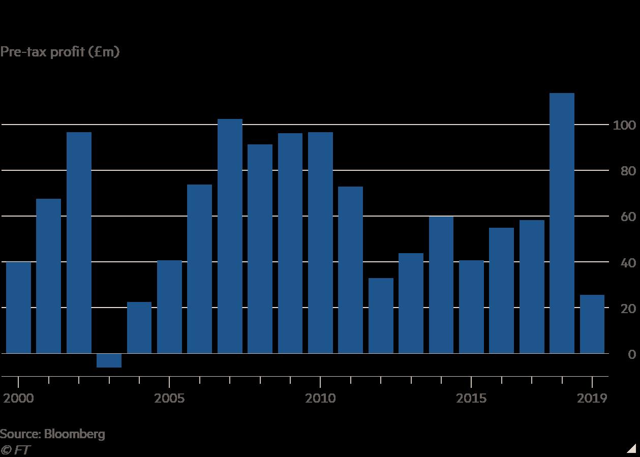 Column chart of Pre-tax profit (£m) showing De La Rue earnings