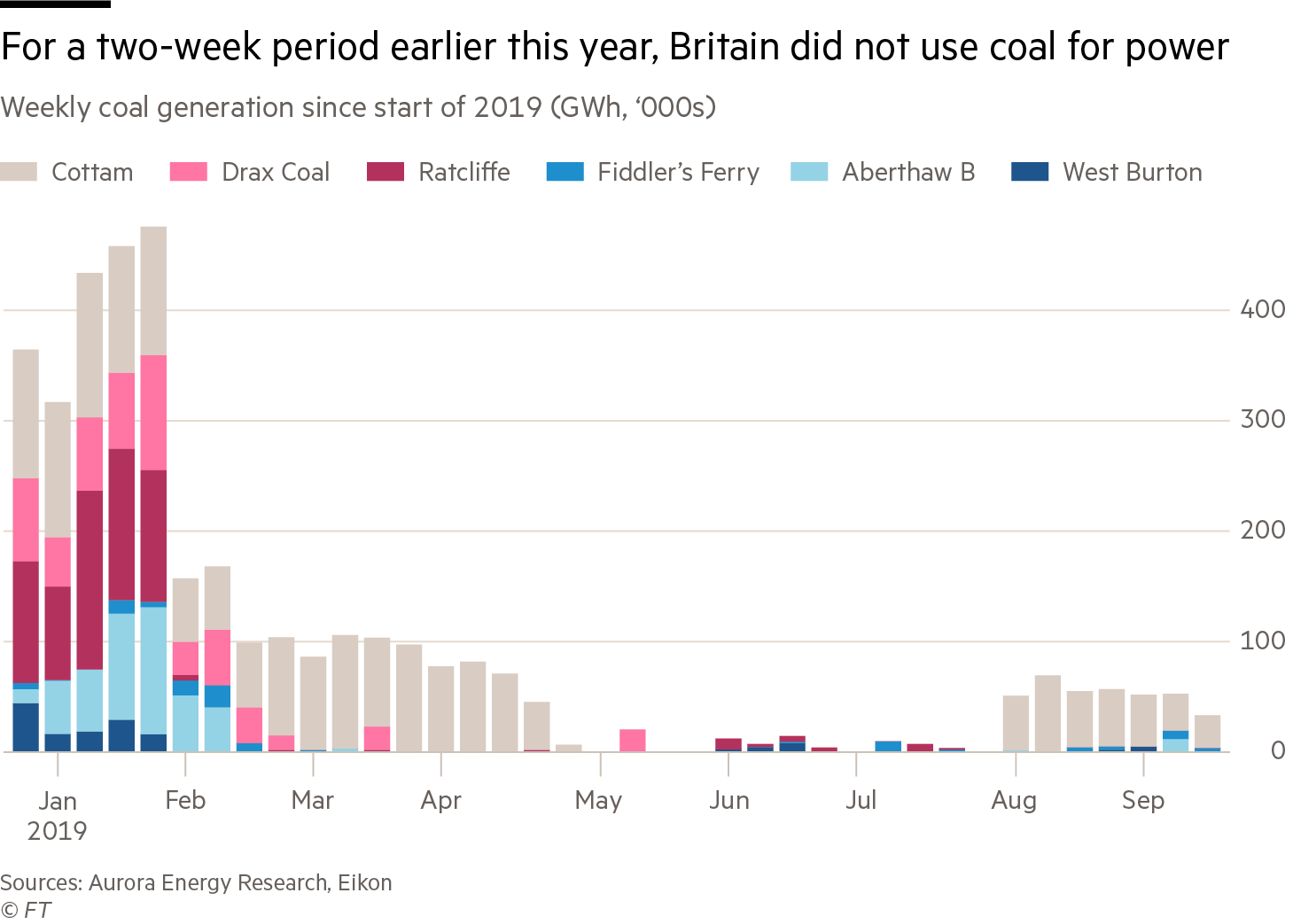 Chart showing that for a two-week period earlier this year, Britain did not use coal for power
