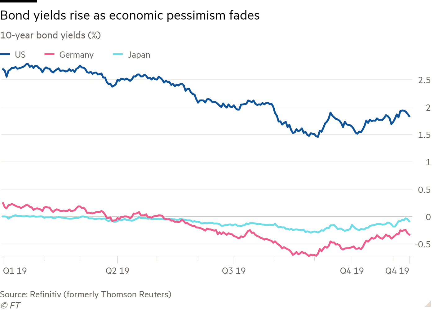 Line chart of 10-year bond yields (%) showing Bond yields rise as economic pessimism fades