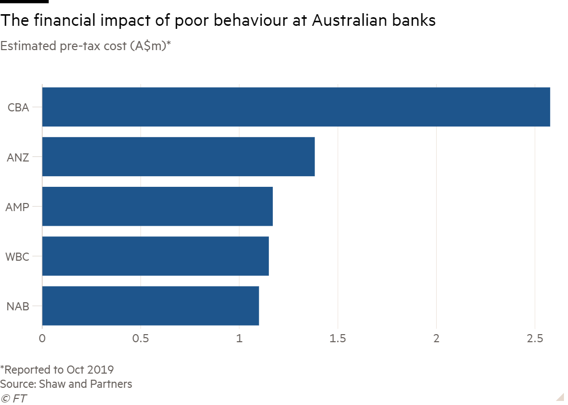 Bar chart of Estimated pre-tax cost (A$m)* showing The financial impact of poor behaviour at Australian banks
