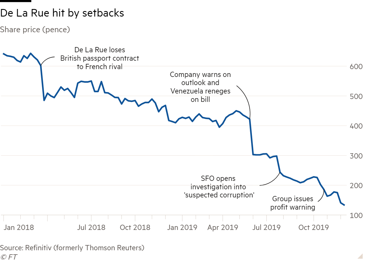 Line chart of Share price (pence) showing De La Rue hit by setbacks