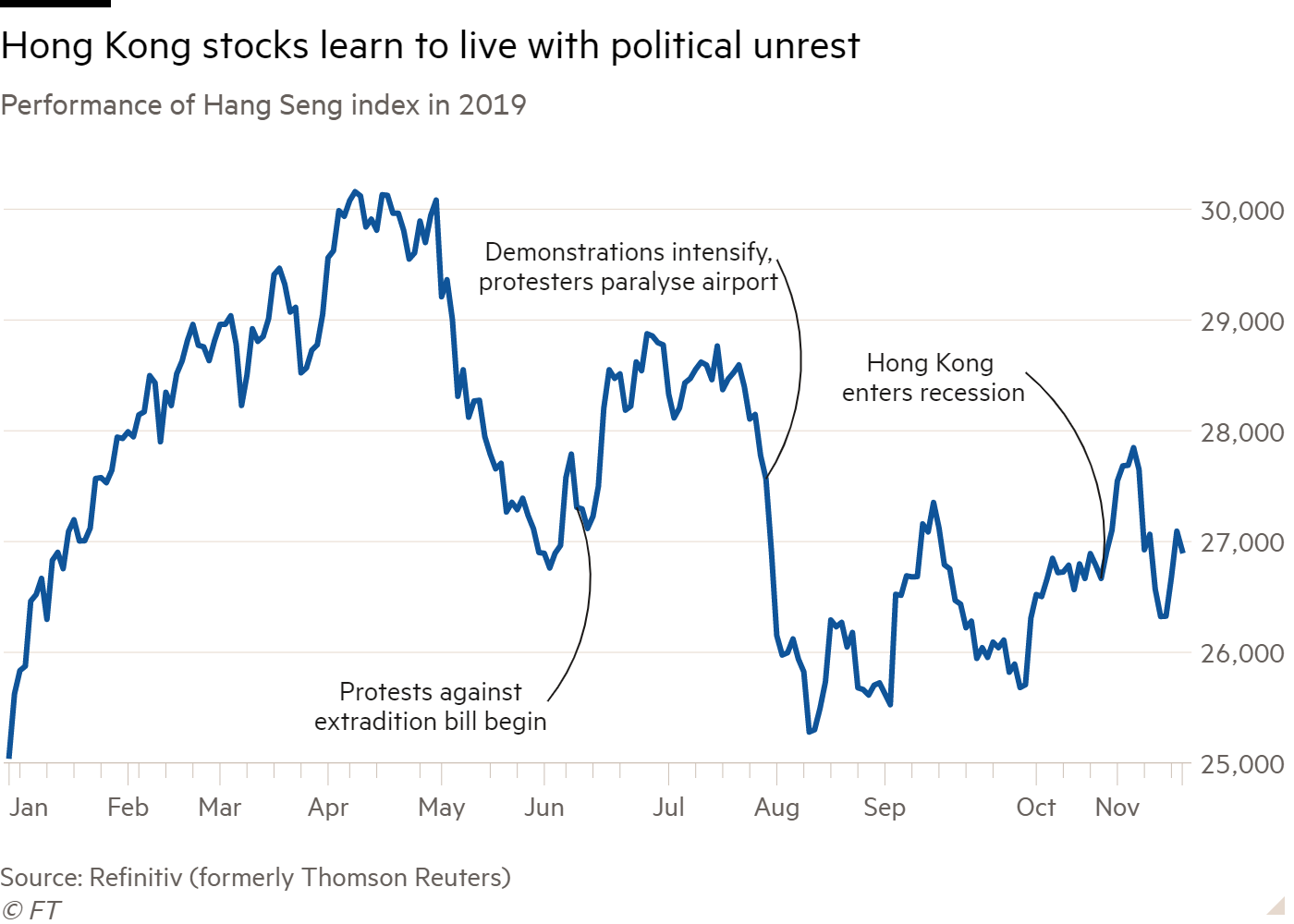 Line chart of Performance of Hang Seng index in 2019 showing Hong Kong stocks learn to live with political unrest
