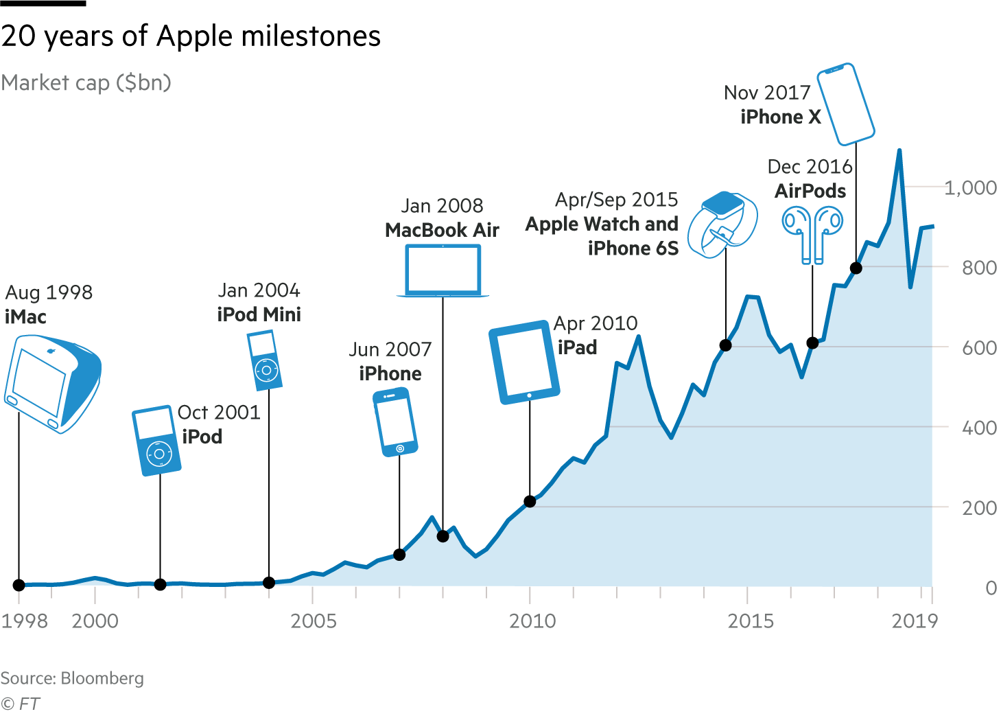 20 years of Apple milestones. Chart showing significant product launches on market cap since 1998