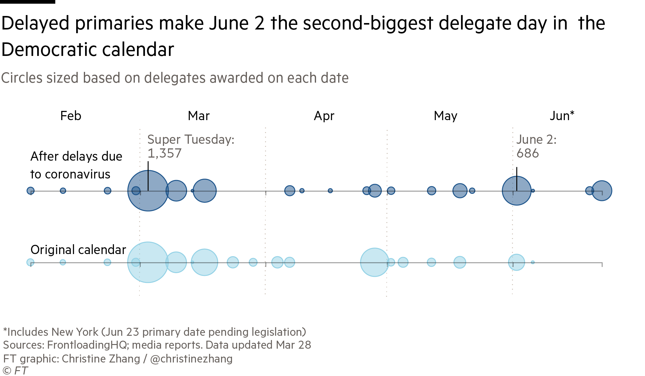 circle timeline showing rearrangement of Democratic primary calendar after delay of several elections due to coronavirus concerns. shows June 2 is now the second-most delegate-rich date after Super Tuesday in March
