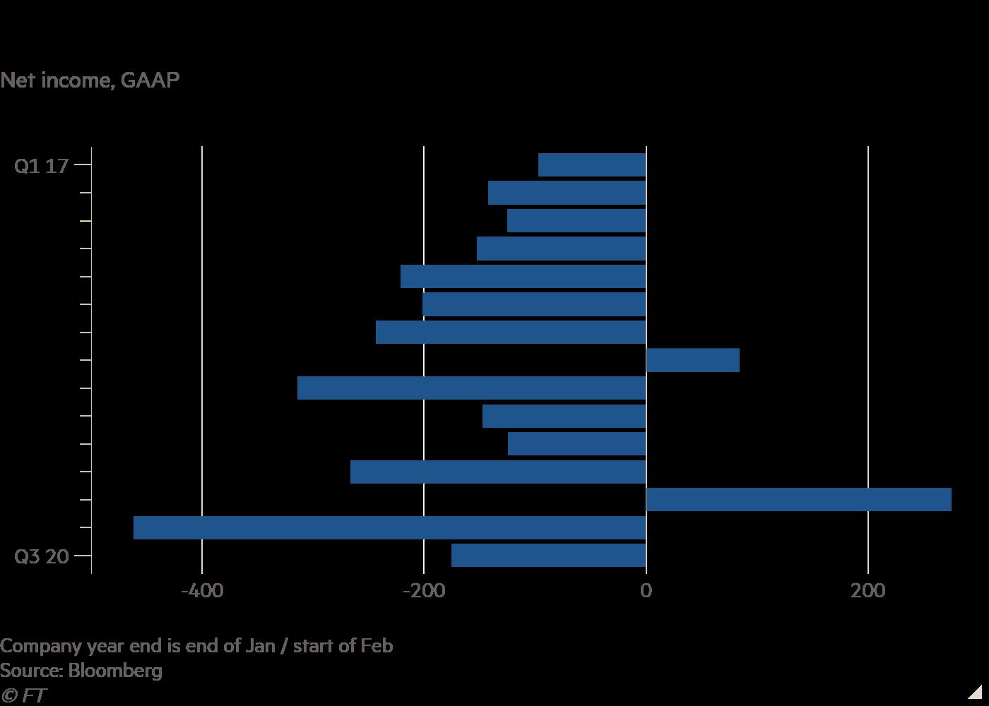 Bar chart of Net income, GAAP showing Losses at Hudson's Bay Company