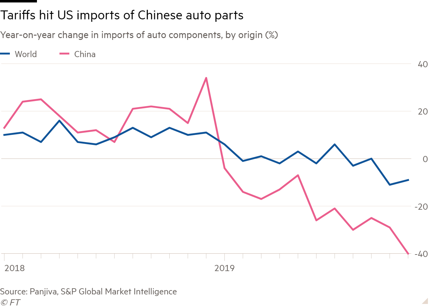 Line chart of Year-on-year change in imports of auto components, by origin (%) showing Tariffs hit US imports of Chinese auto parts