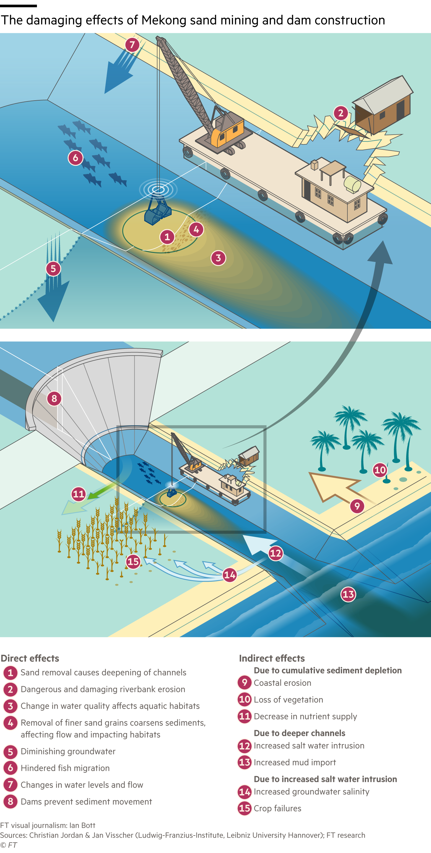 Information graphic explaining the direct and indirect damaging effects of sand mining and dam construction on the Mekong river