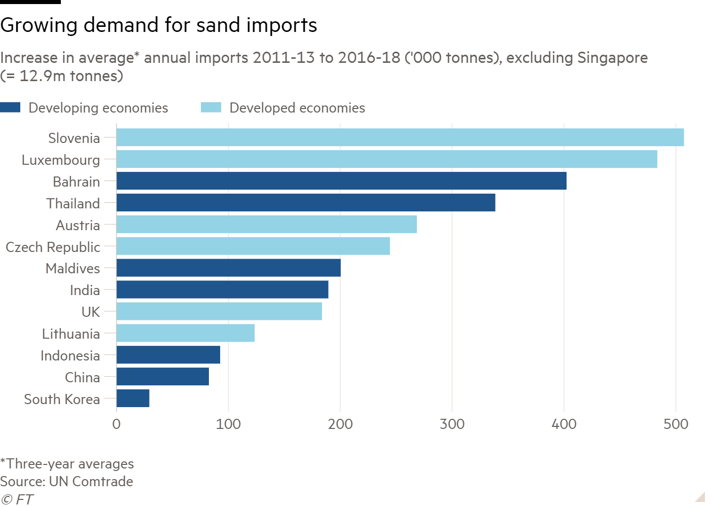 Bar chart of Increase in average* annual imports 2011-13 to 2016-18 ('000 tonnes), excluding Singapore (= 12.9m tonnes) showing Growing demand for sand imports