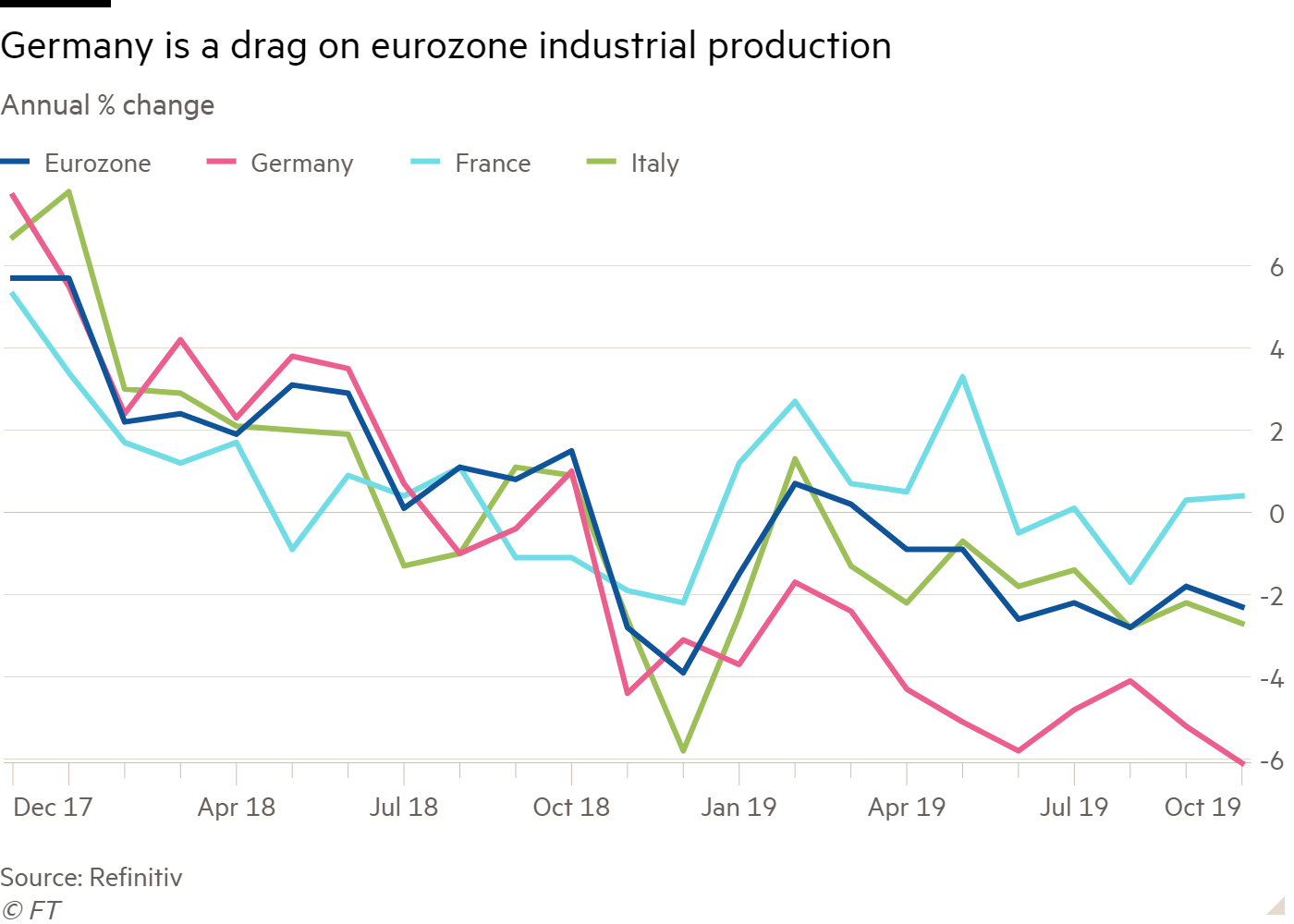 Line chart of Annual  % change showing Germany is a drag on eurozone industrial production