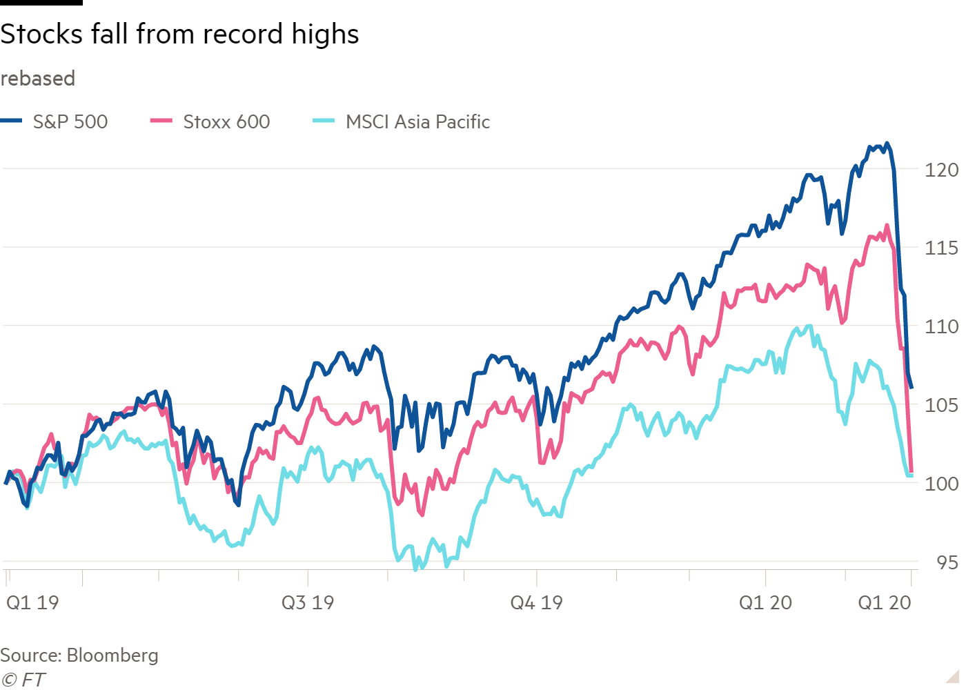 Line chart of rebased showing Stocks fall from record highs