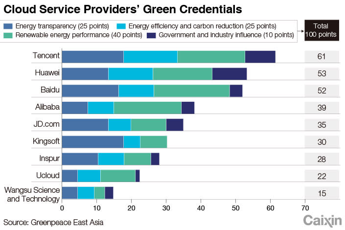 Tencent now tops the renewable energy market for Chinese cloud providers.