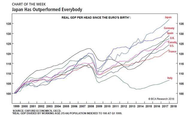 Japan's economic miracle | FT Alphaville