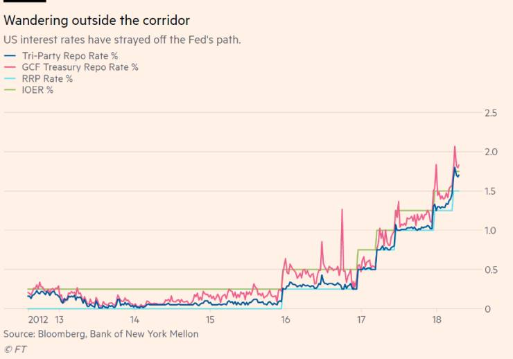 Elsewhere in unusual interest-rate moves...
