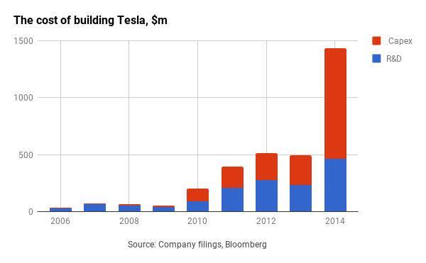 No one needs to buy Tesla   FT Alphaville