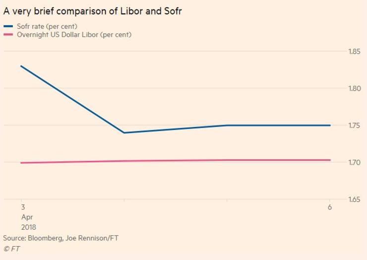 The loan market loves Libor...