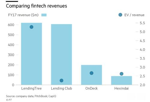 What happens when fintech valuations come back down to Earth? | FT