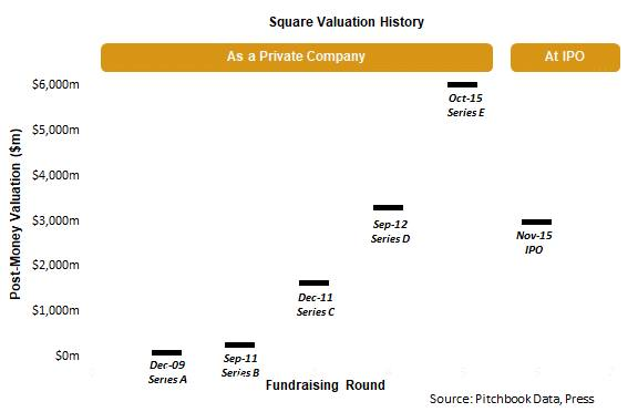 Square Valuation History