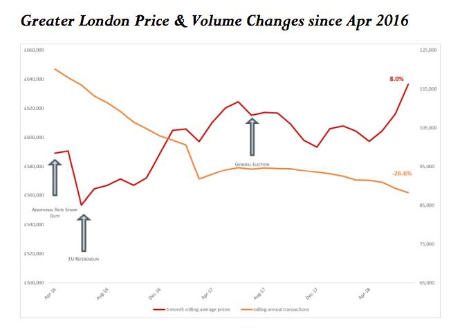 Expensive London Property Is Getting More Expensive But