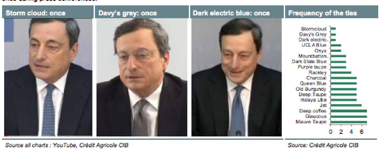 Scrutinising the Draghi tie indicator | FT Alphaville