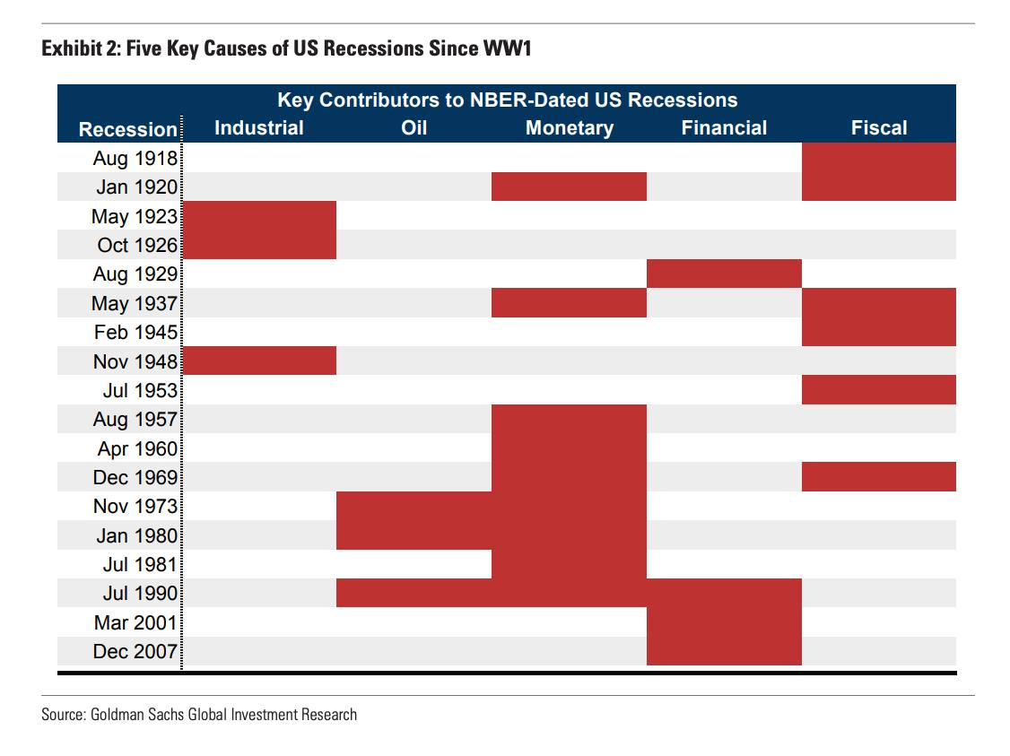 The Us Economy Is Not Recession Proof Ft Alphaville