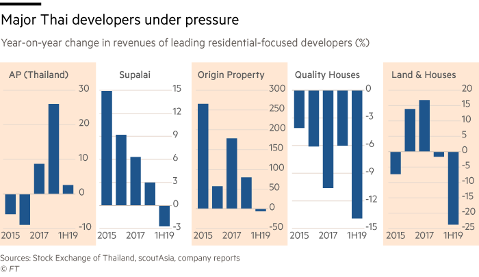 Chart of year-on-year change in revenues of leading residential-focused developers that shows major Thai developers are under pressure