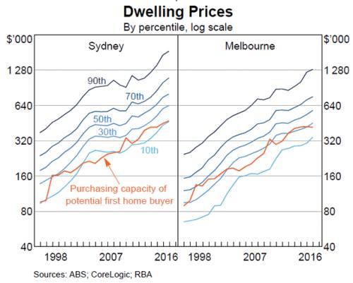 That unfolding Australian house price crash | FT Alphaville
