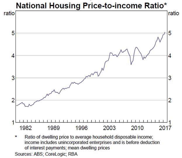 That unfolding Australian house price crash | FT Alphaville