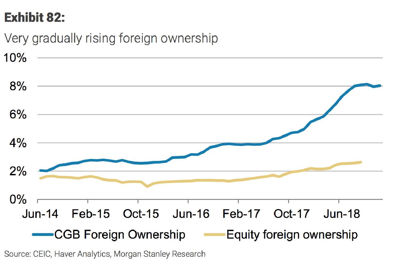 China's capital markets: a progress report   FT Alphaville